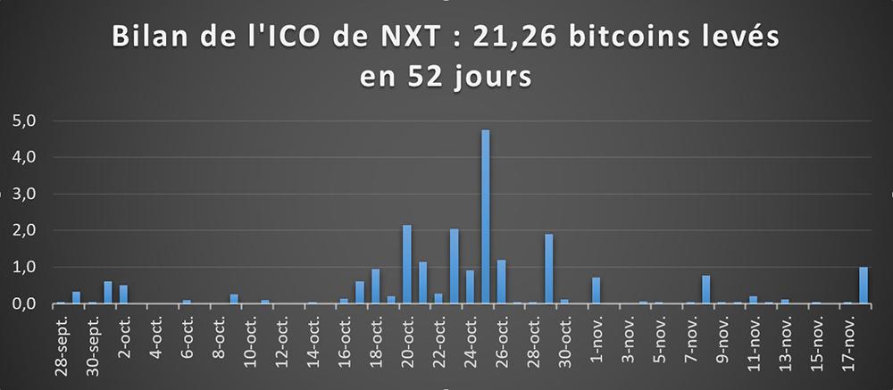 Bilon ICO NXT