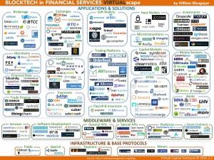 Les principaux fournisseurs de services utilisant Bitcoin ou une technologie Blockchain qui s'en inspire