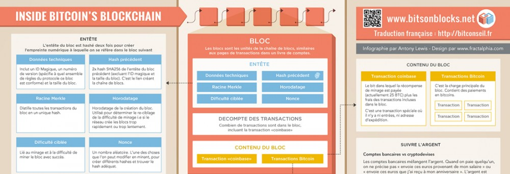 bitcoin-blockchain-infographic-post