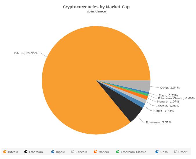 coin-dance-market-cap