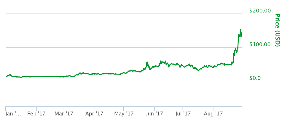 Monero - Chart 2017
