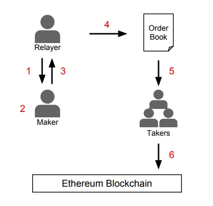 Relai des ordres off-chain, source : whitepaper.