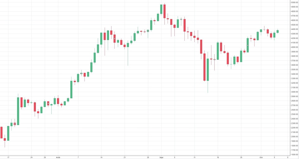 Cours bitcoin/USD - Trading View