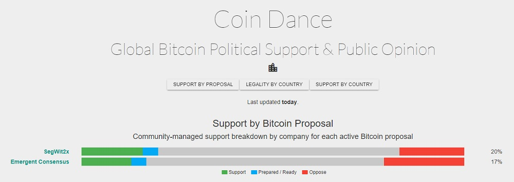 Proposal support, Coin Dance.