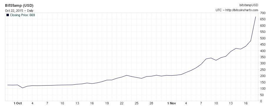 Cours du bitcoin Sep-Nov 2013