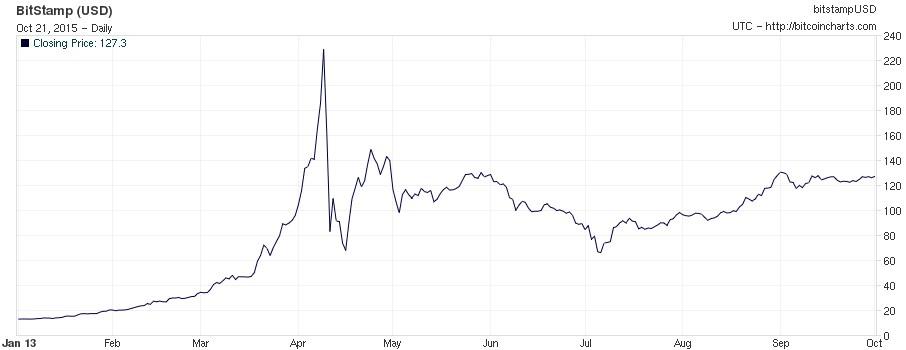 Historique Bitcoin Jan-Sep 2013