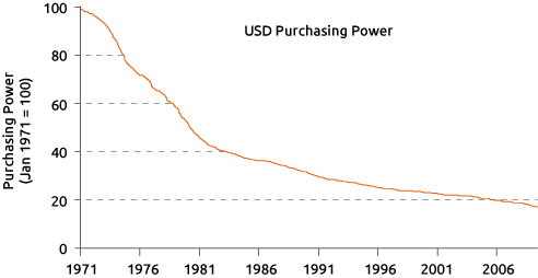 USD Purchasing Power