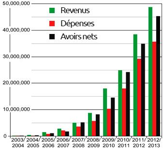 Développement financier de la Wikimedia Fondation