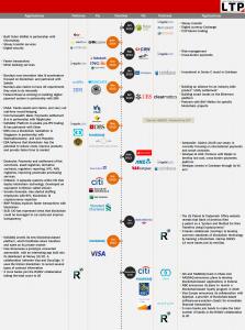 Les principales institutions financières s'intéressant à Bitcoin et la Blockchain