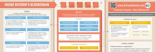 [Infographie] Inside Bitcoin's blockchain - L'intérieur de la blockchain