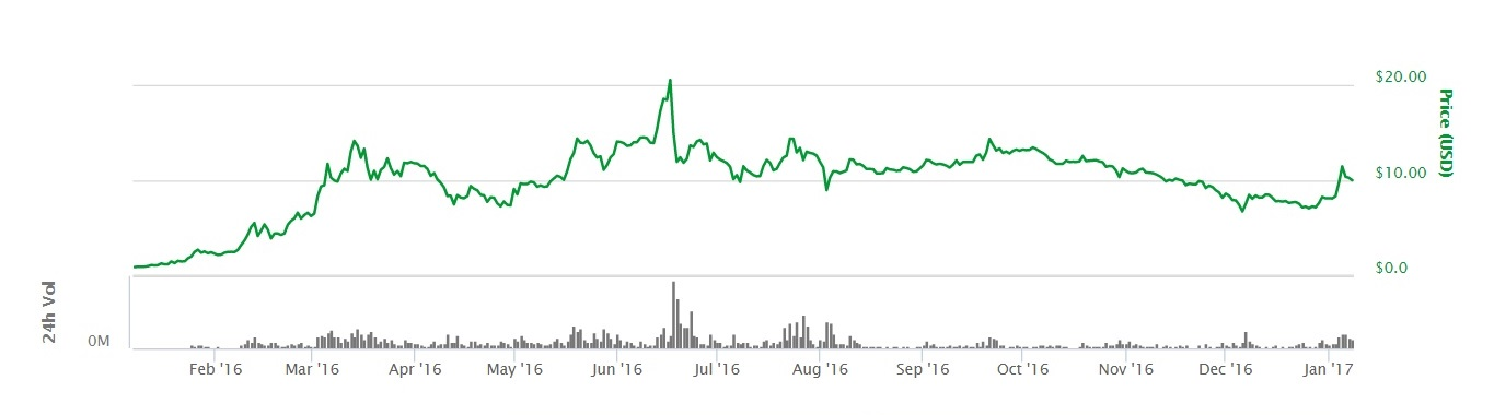 ether-chart