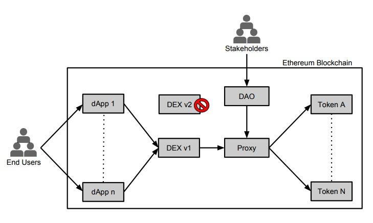 Mises à jour du protocole, source : whitepaper.