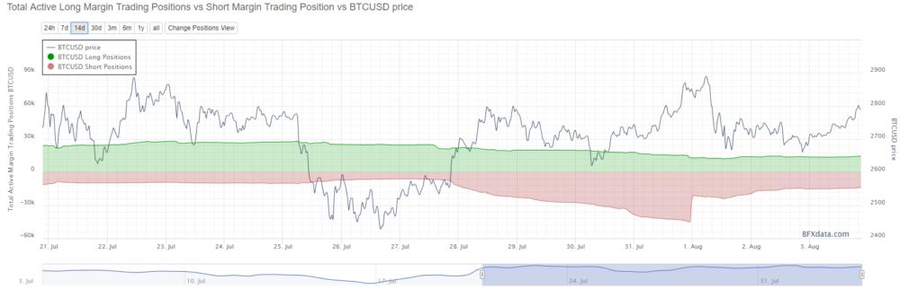 Wash trading des ventes à découvert BTC/USD sur BitFinex juste avant le hard fork.