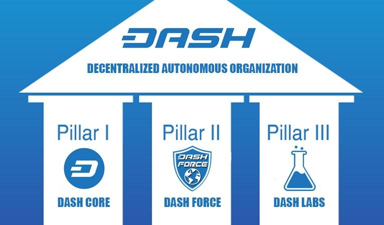 Dash, une organisation autonome décentralisée (DAO).