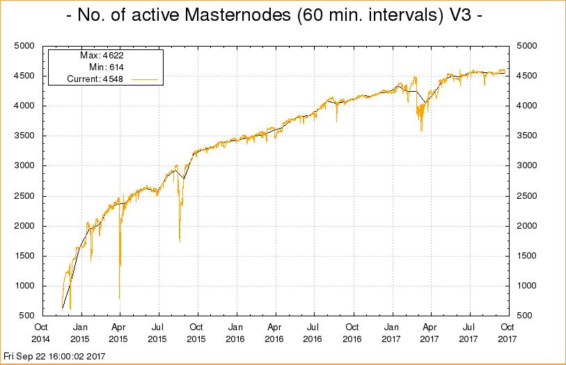 Le nombre de masternodes en activité