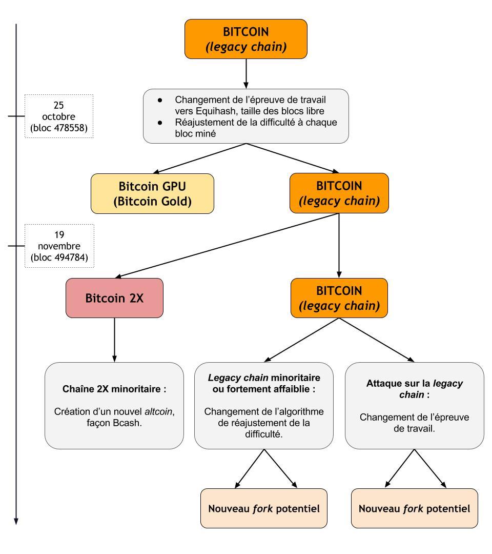 Bitcoin - Arbre des possibles, simplifié