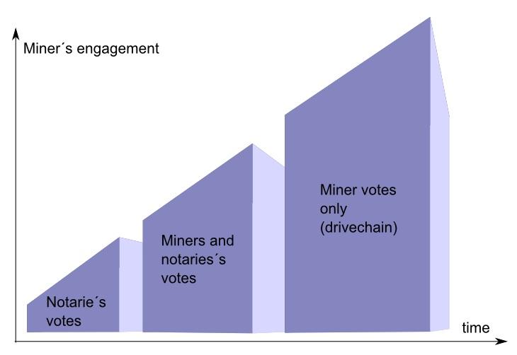 RSK : vote dynamique