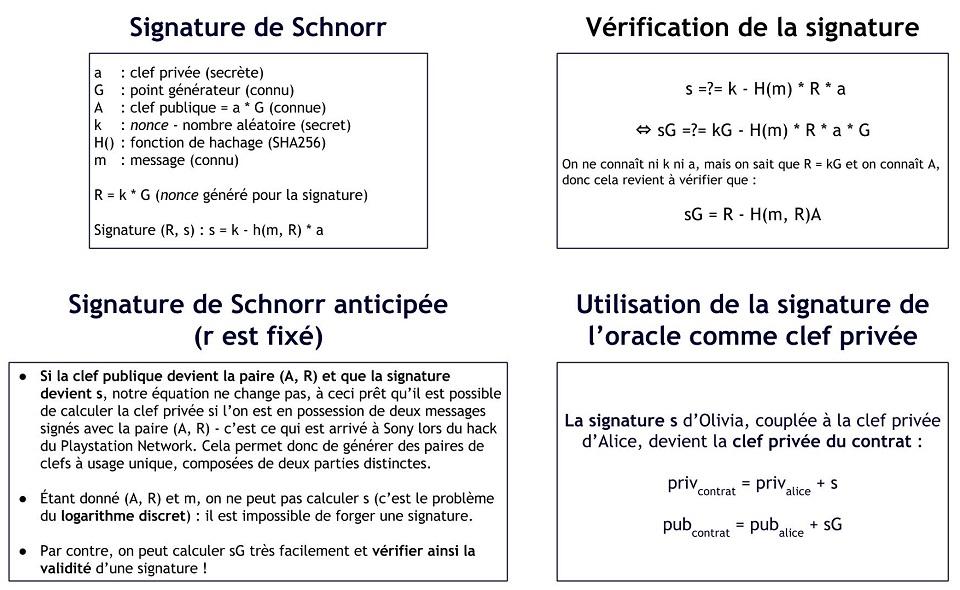 Signatures de Schnorr