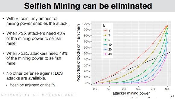 Bobtail - Selfish Mining