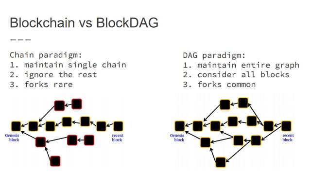Blockchains vs graphes orientés acycliques