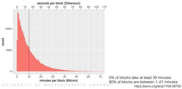Inter-block delay