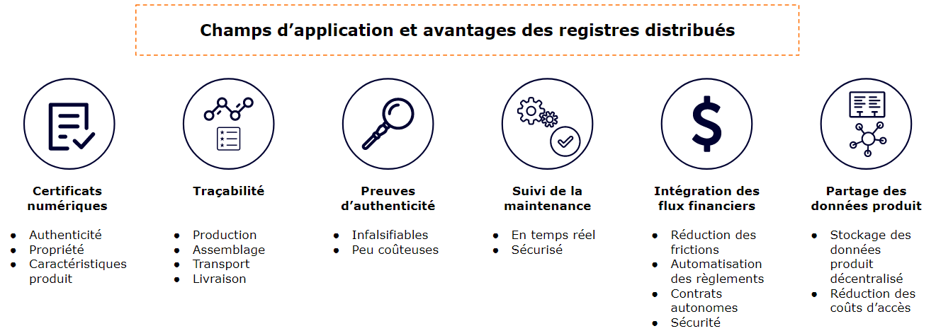 Supply Chain : avantages des registres distribués.