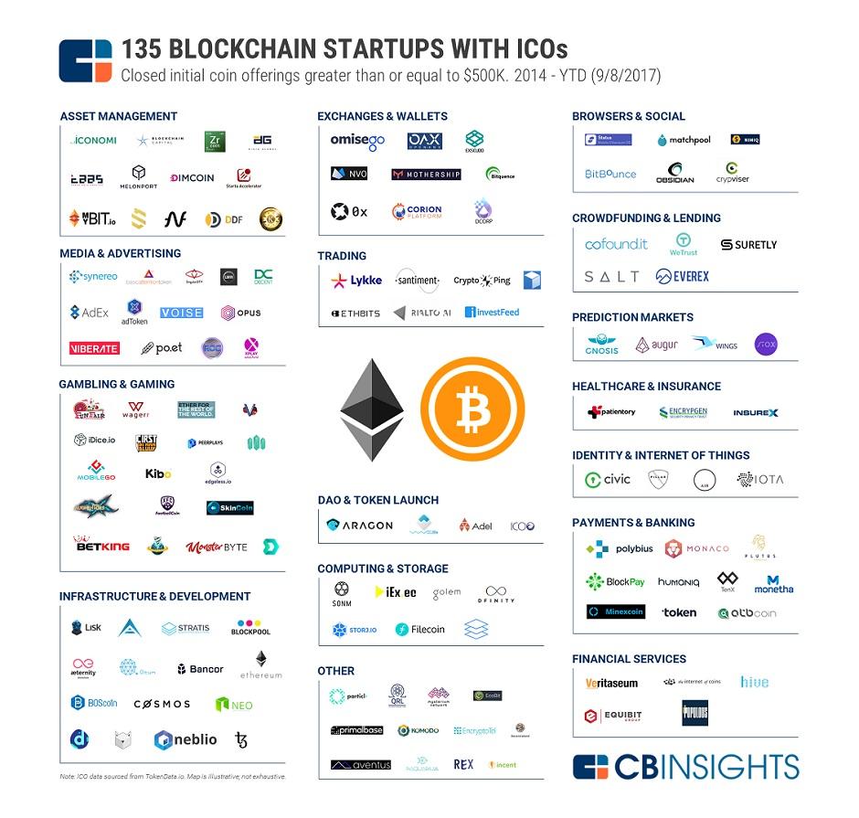 ICO-Market-Map