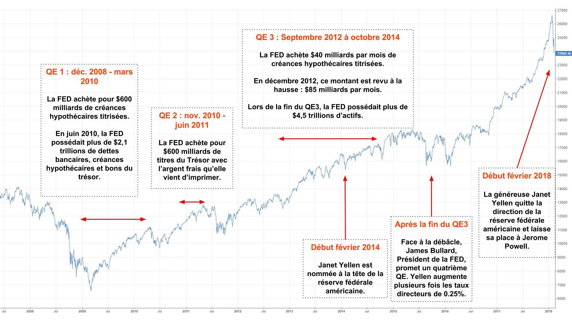 Dow Jones et QE