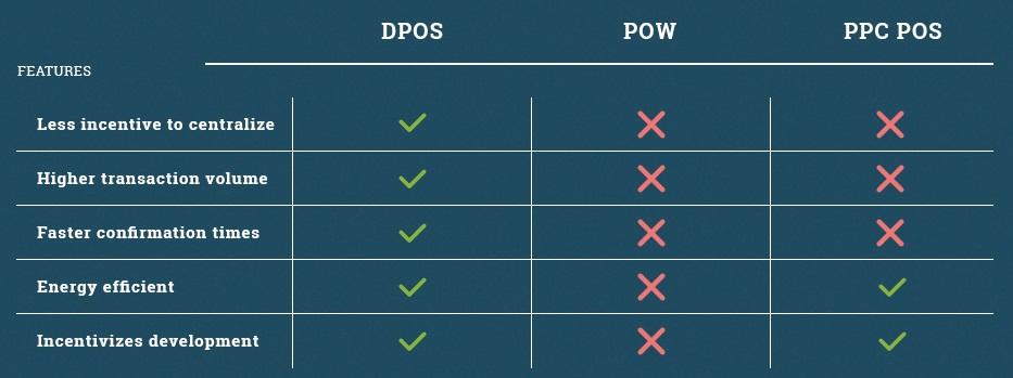 DPoS vs PoW vs PoS - Comparaison