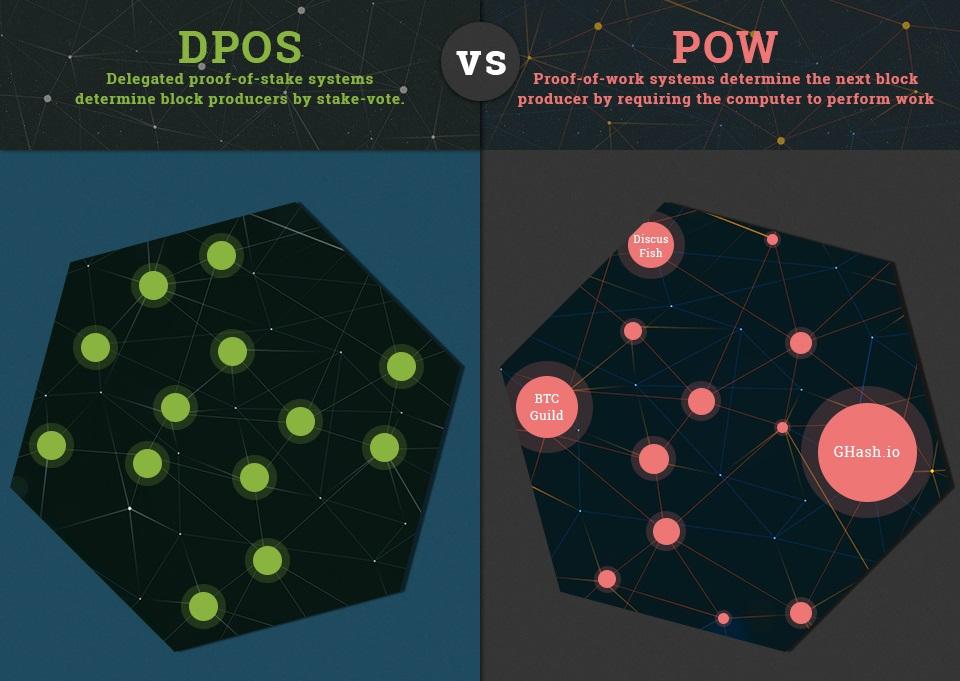 DPoS vs PoW - Gouvernance