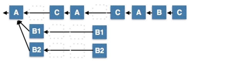 DPoS - Double production minorité déconnectée