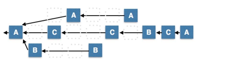 DPoS - Fragmentation du réseau