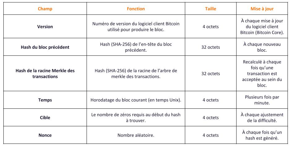 Structure de l'en-tête d'un bloc Bitcoin