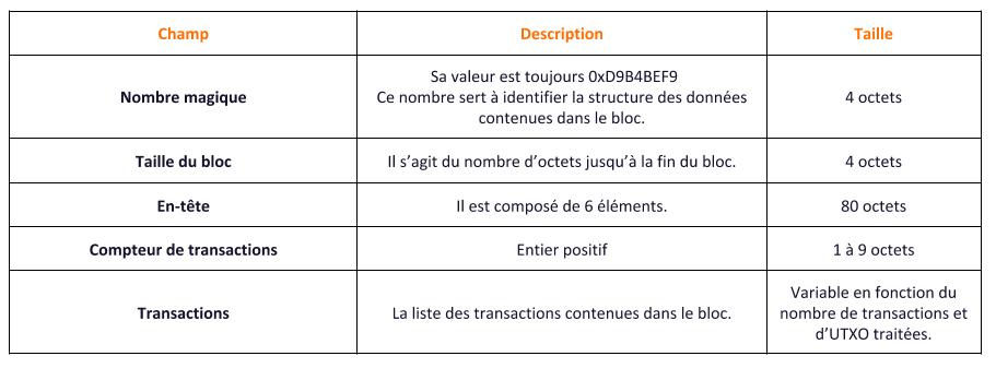 Structure d'un bloc Bitcoin
